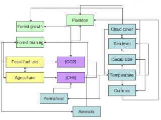 Selected climate feedbacks