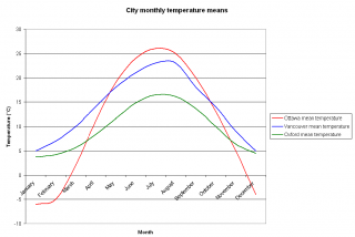 Mean monthly temperatures for Vancouver, Ottawa, and Oxford