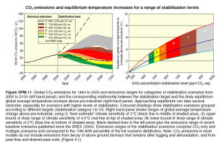 IPCC Fourth Assessment Report, Synthesis Report, Summary for Policymakers, p.22