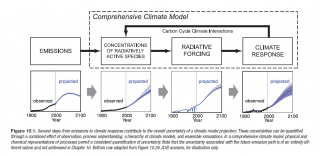 IPCC Fourth Assessment Report, Working Group I, Chapter 10, Page 753