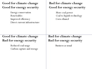 Climate change and energy security