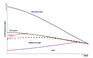 Contraction and convergence graph from the Garnaut Review