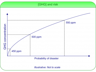 Risk of disaster and greenhouse gas concentration