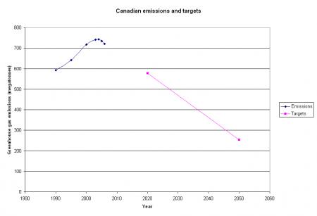 Canadian emissions 1990-2006