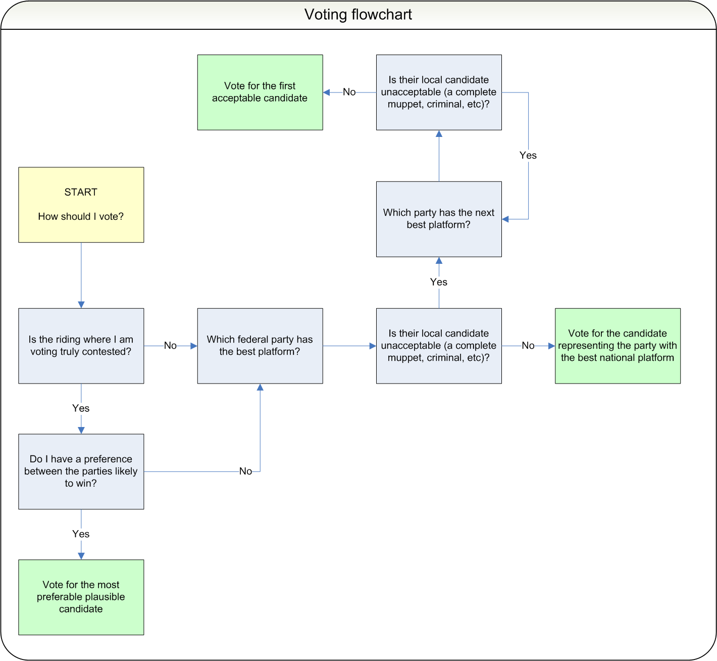 Voting algorithm flowchart for canadian elections nvjuhfo Gallery
