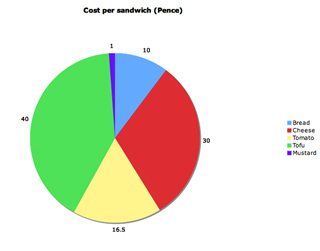 Sandwich factor pricing