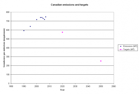 Canadian 2007 GHG emissions and targets
