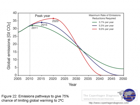 Emissions pathways to give 75% chance of limiting global warming to 2ºC