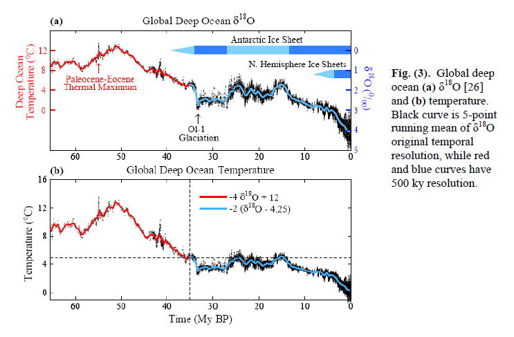 indeed it shows the data in the image above first in an unmodified form and then adjusted for the size of ice sheets to give a direct temperature