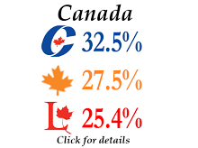 Canada vote shares - Feb 2013