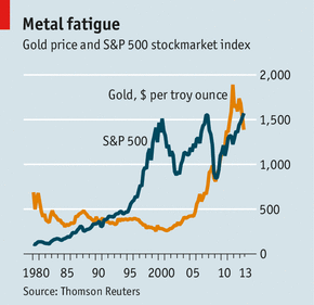 Gold price and S&P 500 stockmarket index