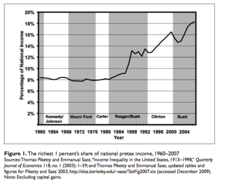 The richest 1 percent's share of US pretax income, 1960-2007
