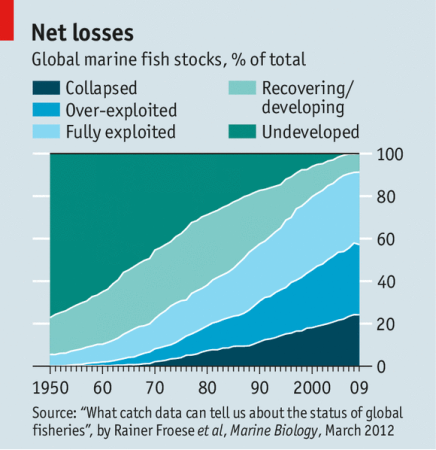 Global marine fish stocks, % of total