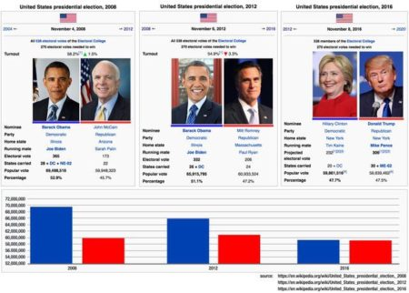 U.S. presidential elections: 2008, 2012, 2016
